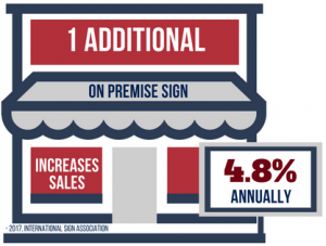 1 Additional On Premise Sign Increases Annual Sales 4.8%